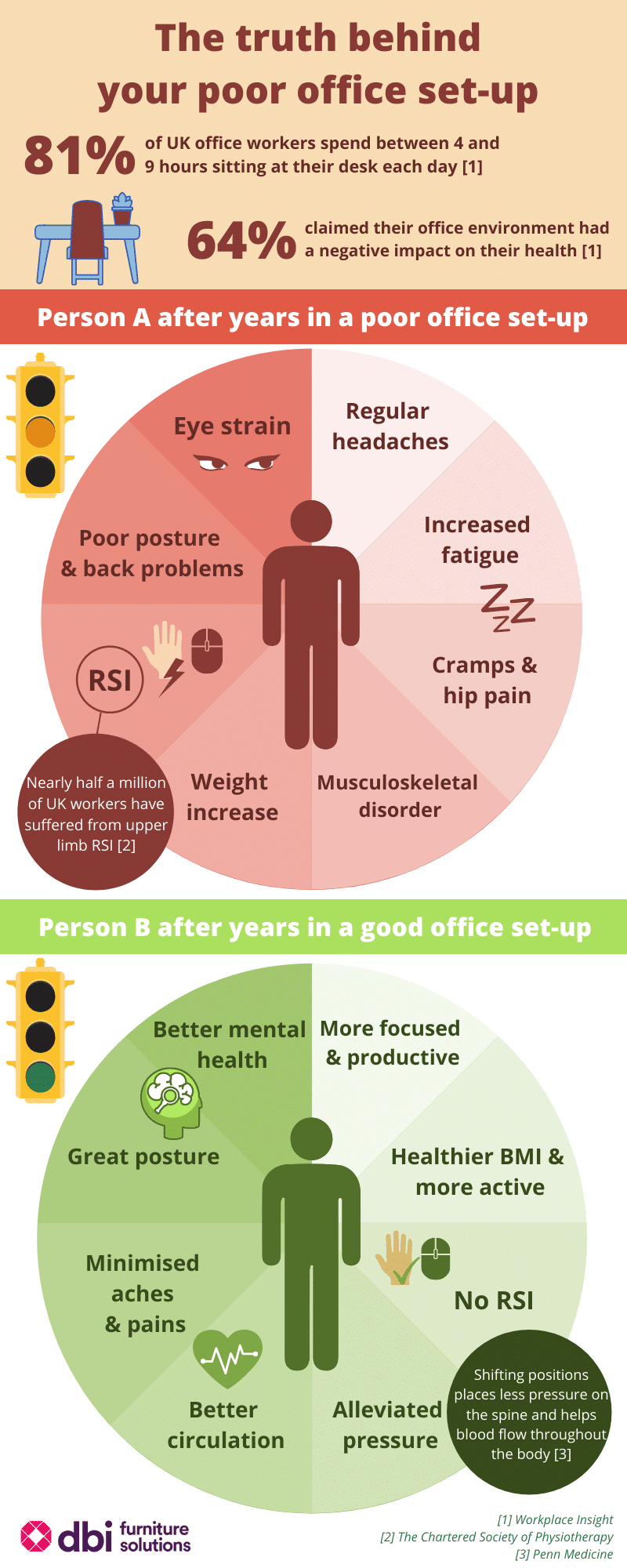 Infographic on poor office set-up vs good office set-up